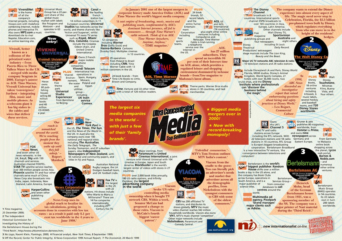 Consolidated media: the big six